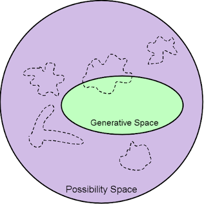 Diagram of the intersection between discontinuous interesting space and continuous generative space