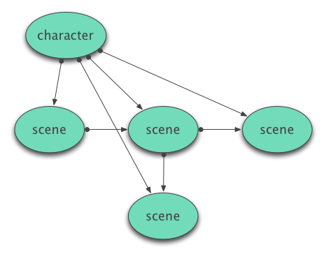 Character Supernode