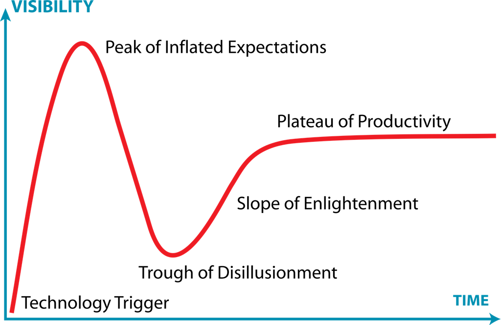The Gartner Hype Cycle chart